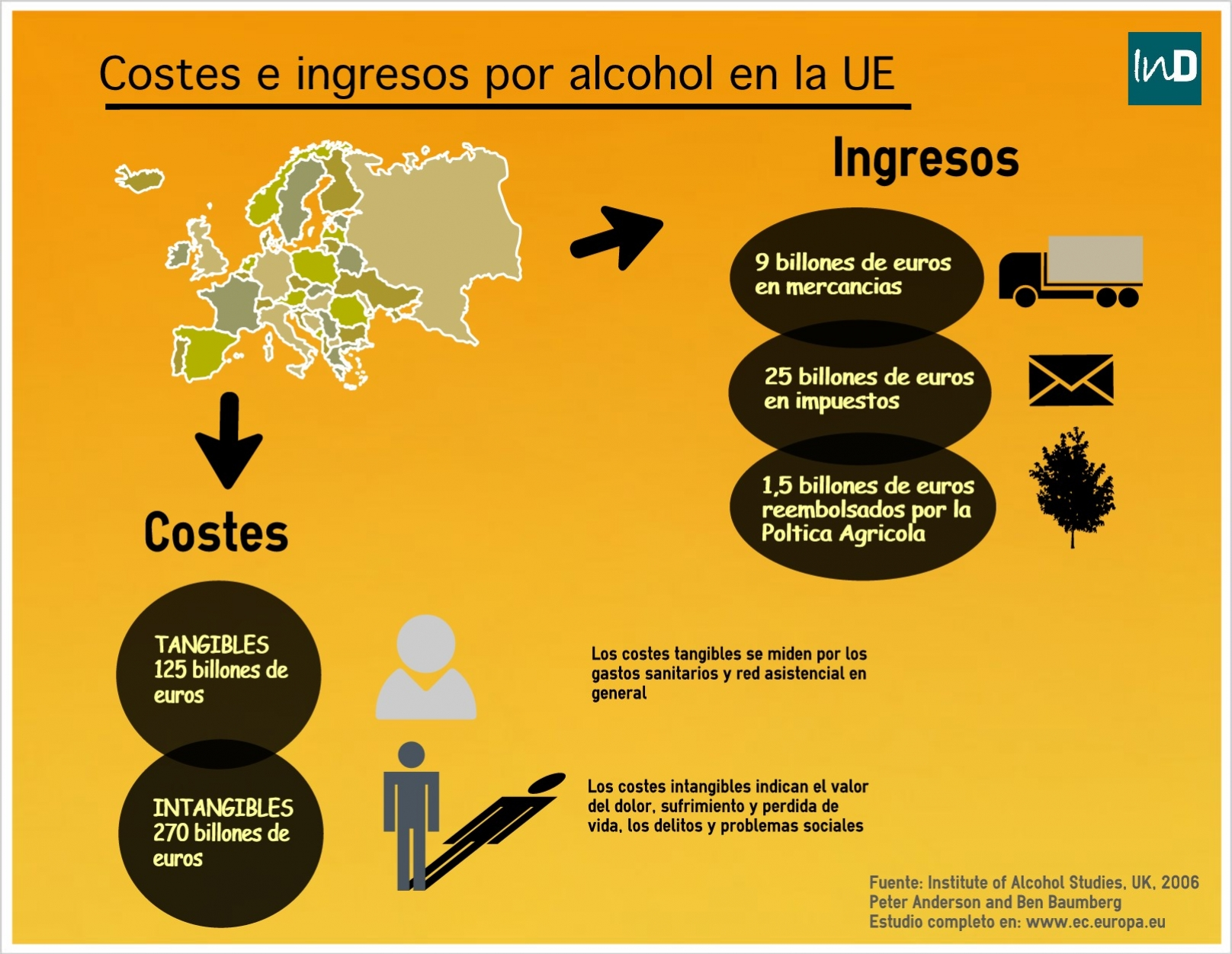 Costes e ingresos por alcohol en la Unión Europea