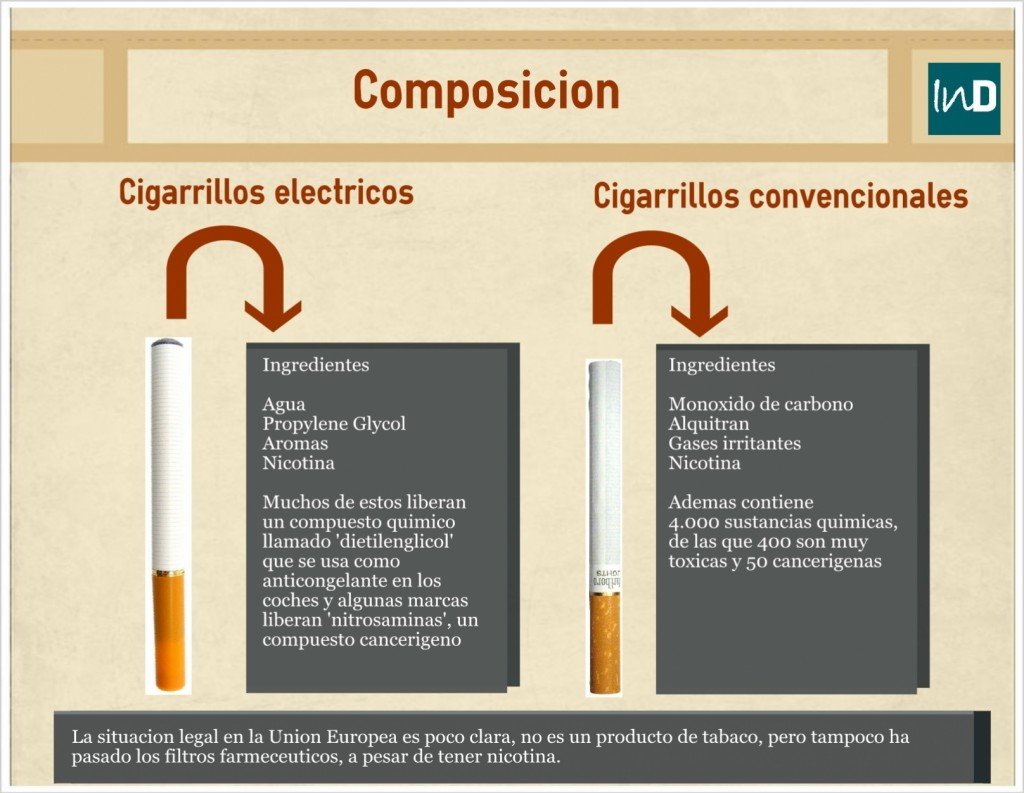 Egics vs cigarrillos