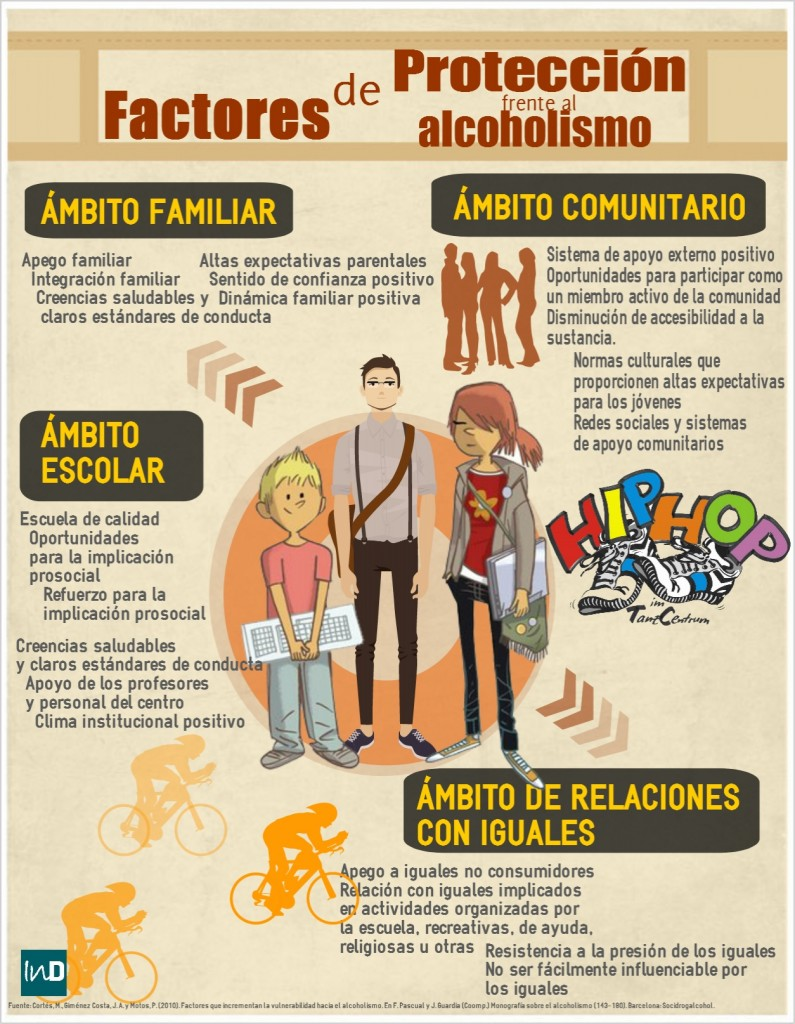 factores protectores alcohol