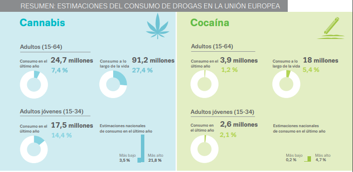 cannabis_cocaina_2019_ue