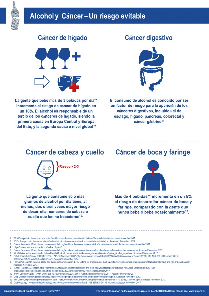 1.1 Alcohol and Cancer